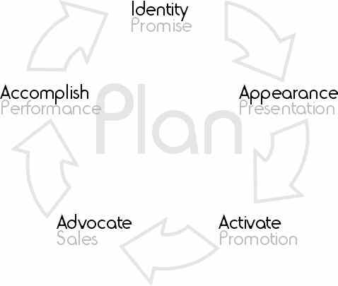 Success Cycle